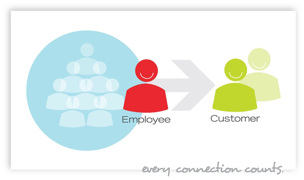 internal customer service Internal and external customers this lesson will consider the internal and external customer it and customer service.