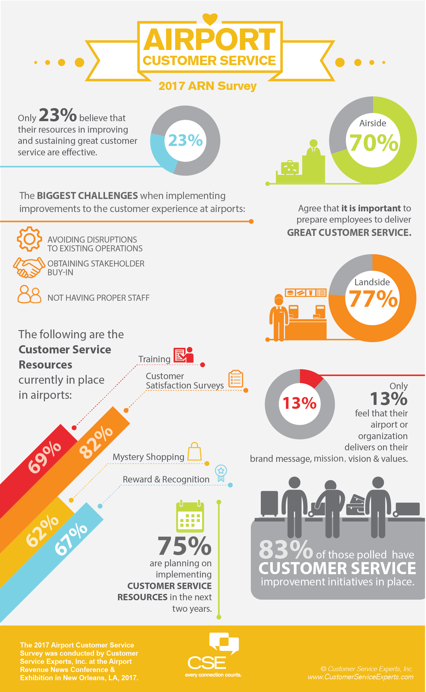 Airport Customer Service Survey Results_ARN 2017_v3.png