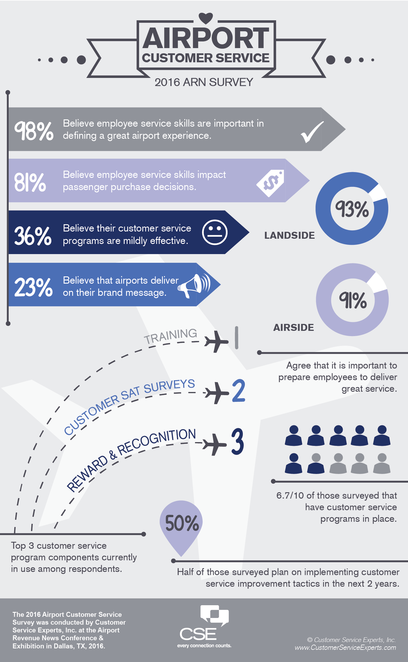 Airport_Customer_Service_Survey_Results_ARN_2016_WEB-01.png