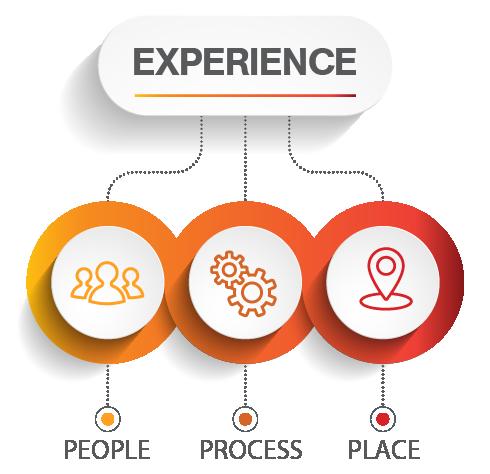 PeopleProcessPlace_CX Design